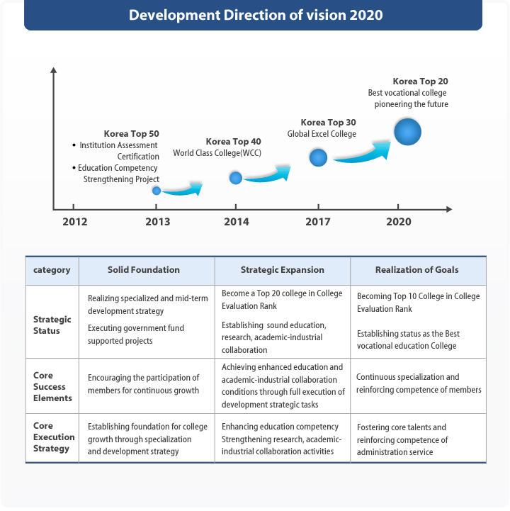 Development Direction of vision 2020